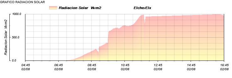 Rad.Solar